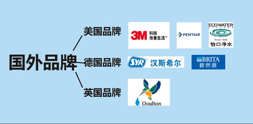 净水器品牌选购国外品牌